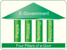 E Governance Company