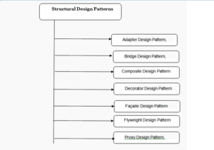 Structure Pattern - Hire Dedicated Java / J2ee Resource