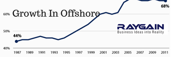 Growth In Offshore